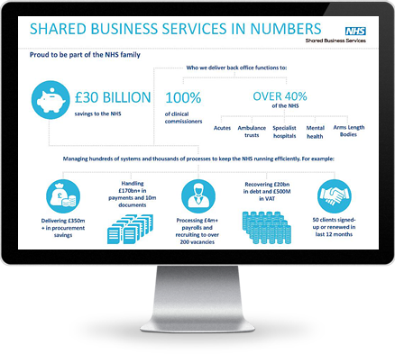 Blu Building Consultants NHS SBS Framework Supplier